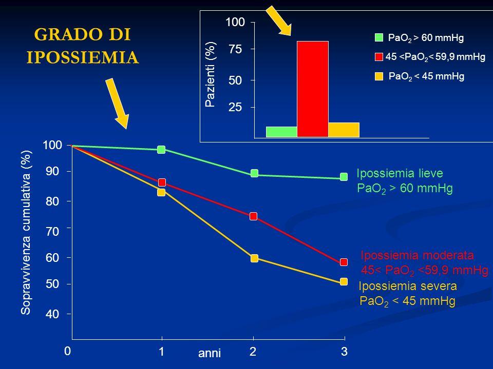 123 40 50 60 70 80 90 100 Ipossiemia severa PaO 2 < 45 mmHg Ipossiemia moderata 45< PaO 2 <59,9 mmHg Ipossiemia lieve PaO 2 > 60 mmHg Sopravvivenza cu