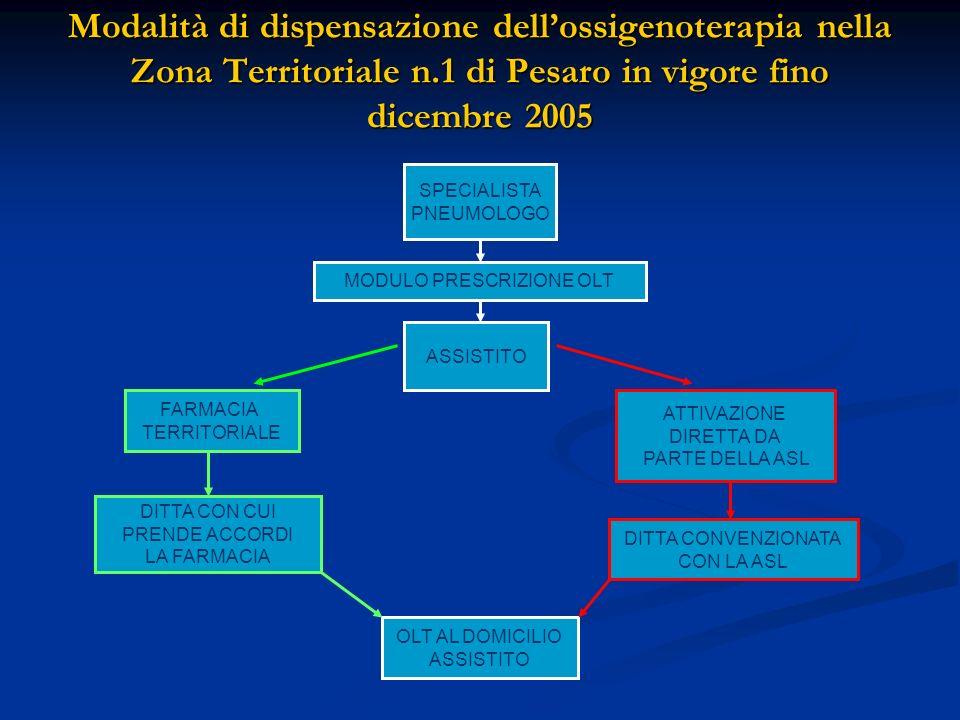 Modalità di dispensazione dellossigenoterapia nella Zona Territoriale n.1 di Pesaro in vigore fino dicembre 2005 SPECIALISTA PNEUMOLOGO MODULO PRESCRI