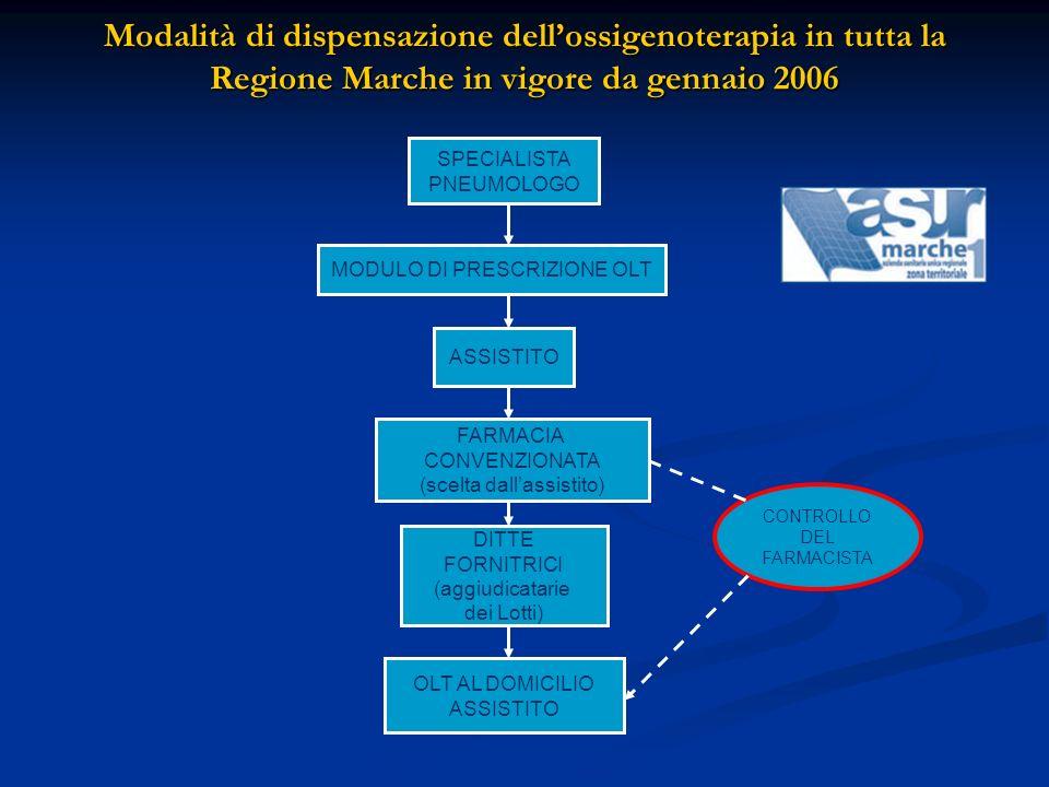 SPECIALISTA PNEUMOLOGO MODULO DI PRESCRIZIONE OLT ASSISTITO FARMACIA CONVENZIONATA (scelta dallassistito) DITTE FORNITRICI (aggiudicatarie dei Lotti)