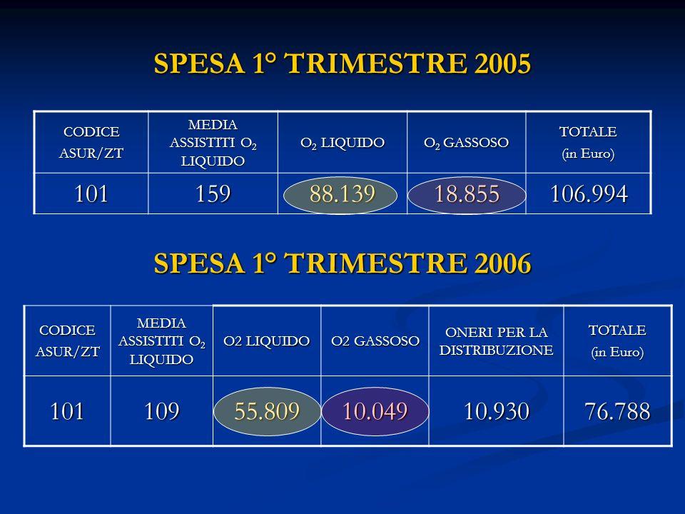 SPESA 1° TRIMESTRE 2005 CODICEASUR/ZT MEDIA ASSISTITI O 2 LIQUIDO O 2 LIQUIDO O 2 GASSOSO TOTALE (in Euro) 10115988.13918.855106.994 SPESA 1° TRIMESTR