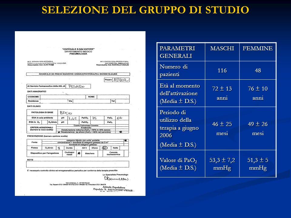 SELEZIONE DEL GRUPPO DI STUDIO PARAMETRI GENERALI MASCHIFEMMINE Numero di pazienti 11648 Età al momento dellattivazione (Media ± D.S.) 72 ± 13 anni 76