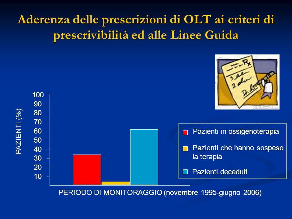 Aderenza delle prescrizioni di OLT ai criteri di prescrivibilità ed alle Linee Guida Pazienti in ossigenoterapia Pazienti che hanno sospeso la terapia
