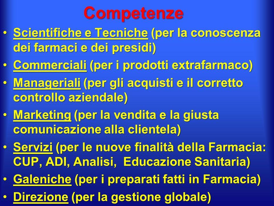 Competenze Scientifiche e Tecniche (per la conoscenza dei farmaci e dei presidi)Scientifiche e Tecniche (per la conoscenza dei farmaci e dei presidi) Commerciali (per i prodotti extrafarmaco)Commerciali (per i prodotti extrafarmaco) Manageriali (per gli acquisti e il corretto controllo aziendale)Manageriali (per gli acquisti e il corretto controllo aziendale) Marketing (per la vendita e la giusta comunicazione alla clientela)Marketing (per la vendita e la giusta comunicazione alla clientela) Servizi (per le nuove finalità della Farmacia: CUP, ADI, Analisi, Educazione Sanitaria)Servizi (per le nuove finalità della Farmacia: CUP, ADI, Analisi, Educazione Sanitaria) Galeniche (per i preparati fatti in Farmacia)Galeniche (per i preparati fatti in Farmacia) Direzione (per la gestione globale)Direzione (per la gestione globale)