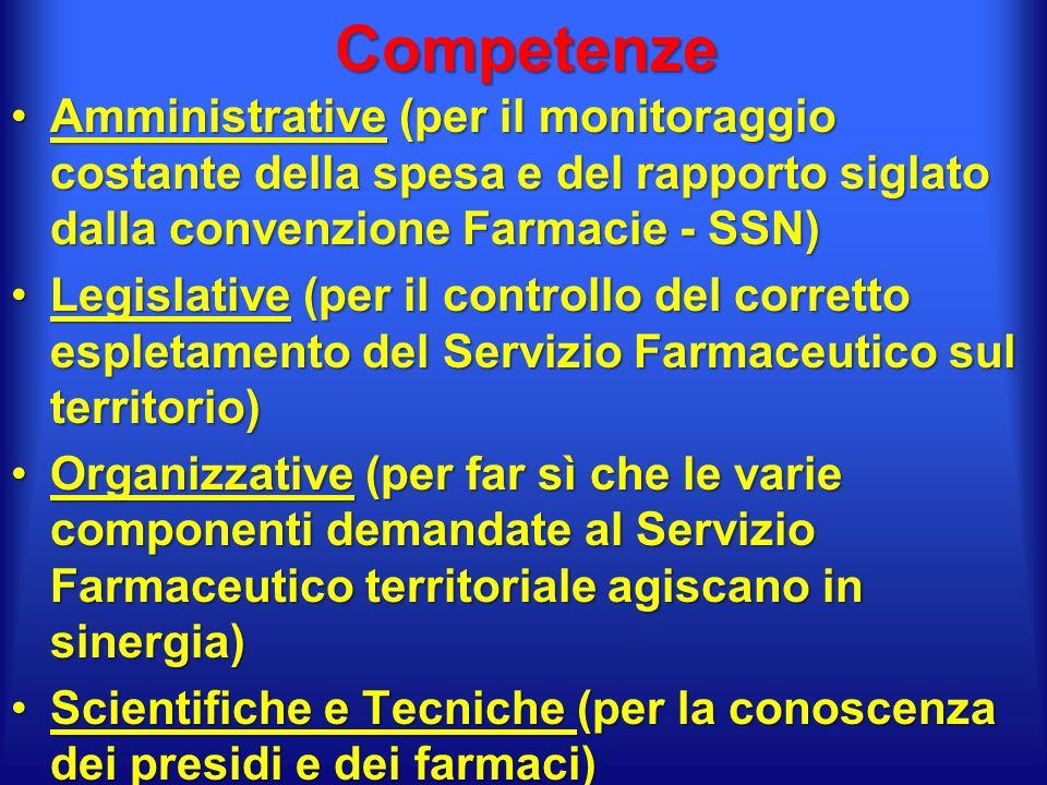 Competenze Amministrative (per il monitoraggio costante della spesa e del rapporto siglato dalla convenzione Farmacie - SSN)Amministrative (per il monitoraggio costante della spesa e del rapporto siglato dalla convenzione Farmacie - SSN) Legislative (per il controllo del corretto espletamento del Servizio Farmaceutico sul territorio)Legislative (per il controllo del corretto espletamento del Servizio Farmaceutico sul territorio) Organizzative (per far sì che le varie componenti demandate al Servizio Farmaceutico territoriale agiscano in sinergia)Organizzative (per far sì che le varie componenti demandate al Servizio Farmaceutico territoriale agiscano in sinergia) Scientifiche e Tecniche (per la conoscenza dei presidi e dei farmaci)Scientifiche e Tecniche (per la conoscenza dei presidi e dei farmaci)