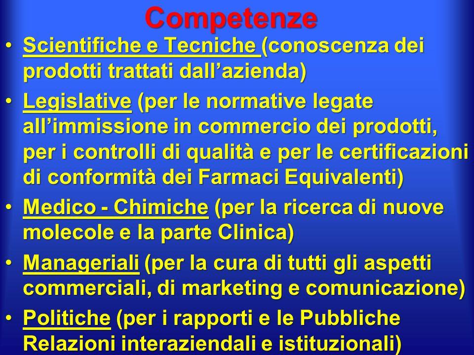 Competenze Scientifiche e Tecniche (conoscenza dei prodotti trattati dallazienda)Scientifiche e Tecniche (conoscenza dei prodotti trattati dallazienda) Legislative (per le normative legate allimmissione in commercio dei prodotti, per i controlli di qualità e per le certificazioni di conformità dei Farmaci Equivalenti)Legislative (per le normative legate allimmissione in commercio dei prodotti, per i controlli di qualità e per le certificazioni di conformità dei Farmaci Equivalenti) Medico - Chimiche (per la ricerca di nuove molecole e la parte Clinica)Medico - Chimiche (per la ricerca di nuove molecole e la parte Clinica) Manageriali (per la cura di tutti gli aspetti commerciali, di marketing e comunicazione)Manageriali (per la cura di tutti gli aspetti commerciali, di marketing e comunicazione) Politiche (per i rapporti e le Pubbliche Relazioni interaziendali e istituzionali)Politiche (per i rapporti e le Pubbliche Relazioni interaziendali e istituzionali)