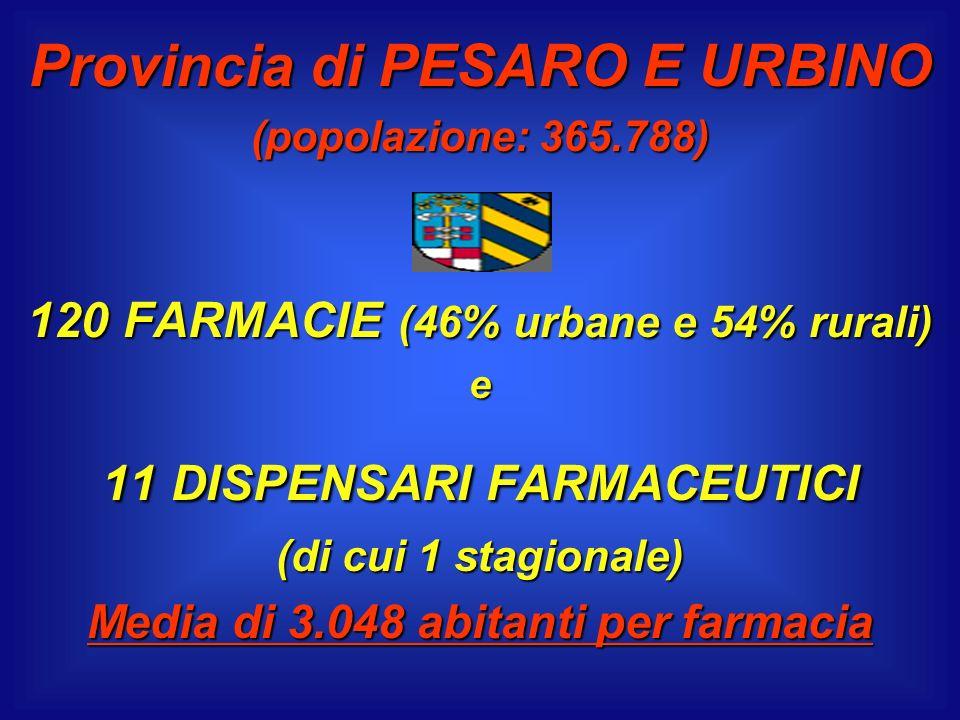 Provincia di PESARO E URBINO (popolazione: 365.788) 120 FARMACIE (46% urbane e 54% rurali) e 11 DISPENSARI FARMACEUTICI (di cui 1 stagionale) Media di 3.048 abitanti per farmacia