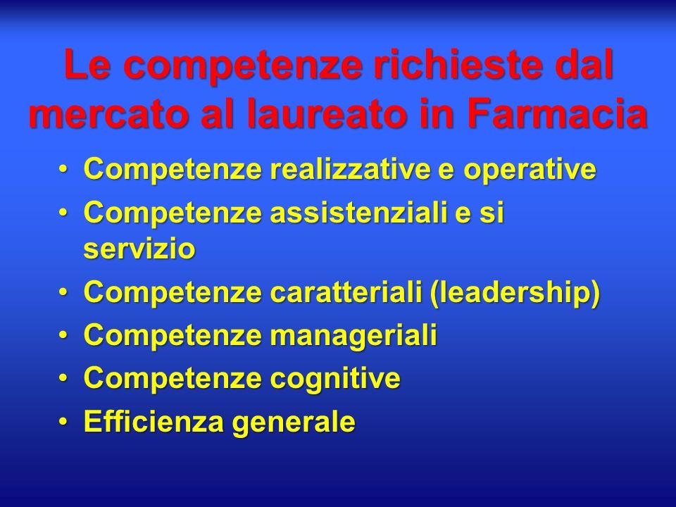 Le competenze richieste dal mercato al laureato in Farmacia Competenze realizzative e operativeCompetenze realizzative e operative Competenze assistenziali e si servizioCompetenze assistenziali e si servizio Competenze caratteriali (leadership)Competenze caratteriali (leadership) Competenze managerialiCompetenze manageriali Competenze cognitiveCompetenze cognitive Efficienza generaleEfficienza generale