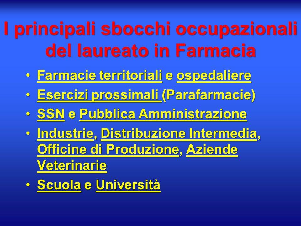 I principali sbocchi occupazionali del laureato in Farmacia Farmacie territoriali e ospedaliereFarmacie territoriali e ospedaliere Esercizi prossimali