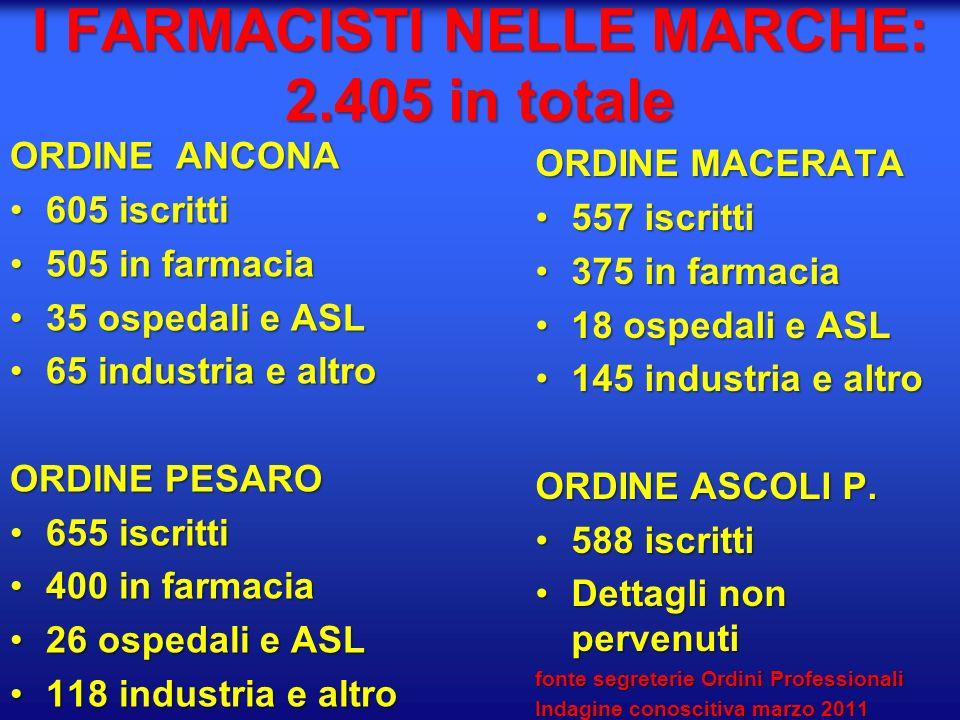 I FARMACISTI NELLE MARCHE: 2.405 in totale ORDINE ANCONA 605 iscritti605 iscritti 505 in farmacia505 in farmacia 35 ospedali e ASL35 ospedali e ASL 65