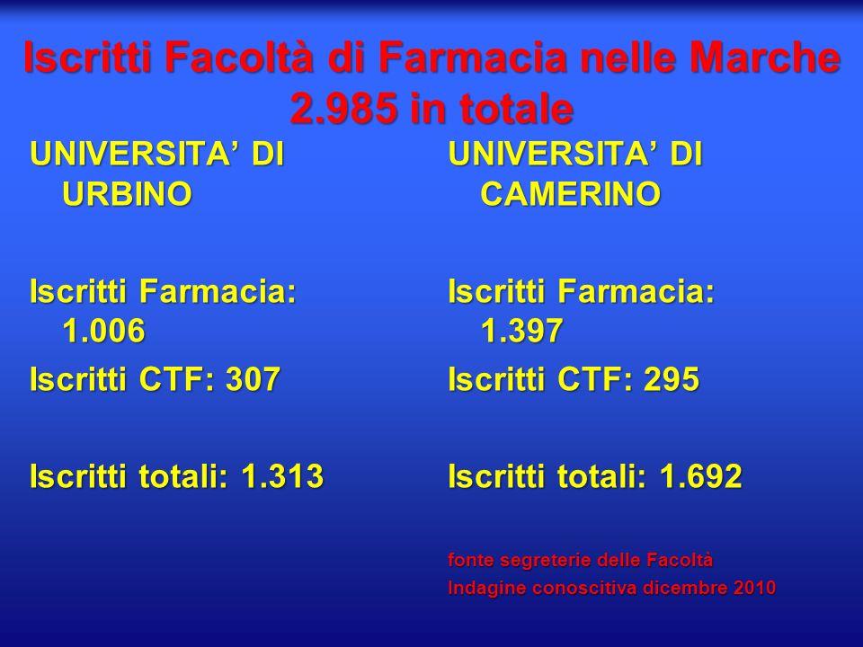 Iscritti Facoltà di Farmacia nelle Marche 2.985 in totale UNIVERSITA DI URBINO Iscritti Farmacia: 1.006 Iscritti CTF: 307 Iscritti totali: 1.313 UNIVE