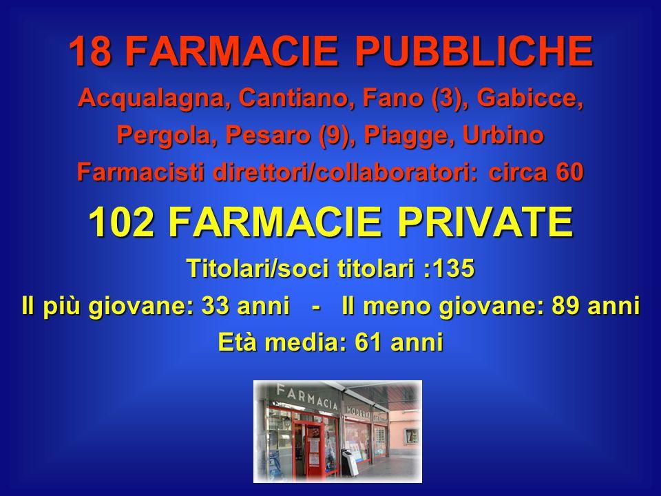 18 FARMACIE PUBBLICHE Acqualagna, Cantiano, Fano (3), Gabicce, Pergola, Pesaro (9), Piagge, Urbino Farmacisti direttori/collaboratori: circa 60 102 FA