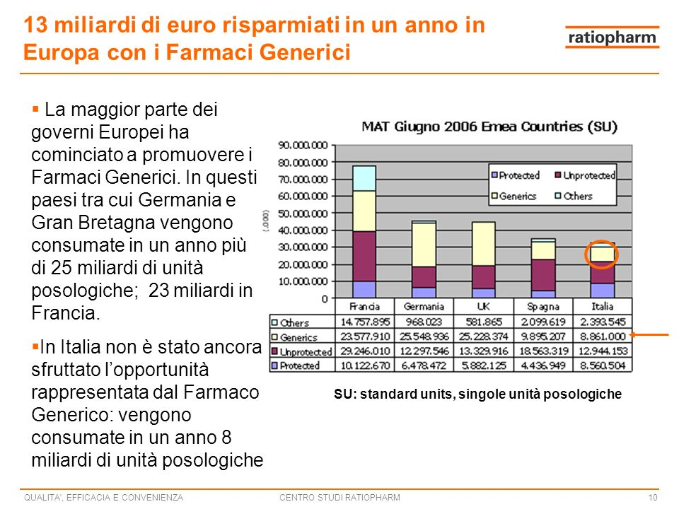 CENTRO STUDI RATIOPHARMQUALITA , EFFICACIA E CONVENIENZA10 13 miliardi di euro risparmiati in un anno in Europa con i Farmaci Generici La maggior parte dei governi Europei ha cominciato a promuovere i Farmaci Generici.