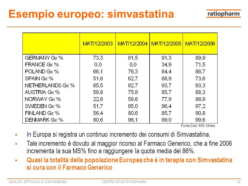 CENTRO STUDI RATIOPHARMQUALITA , EFFICACIA E CONVENIENZA12 Esempio europeo: simvastatina In Europa si registra un continuo incremento dei consumi di Simvastatina.