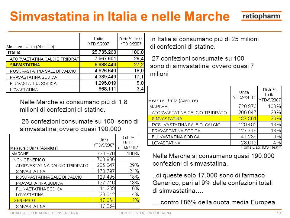 CENTRO STUDI RATIOPHARMQUALITA , EFFICACIA E CONVENIENZA13 Simvastatina in Italia e nelle Marche In Italia si consumano più di 25 milioni di confezioni di statine.