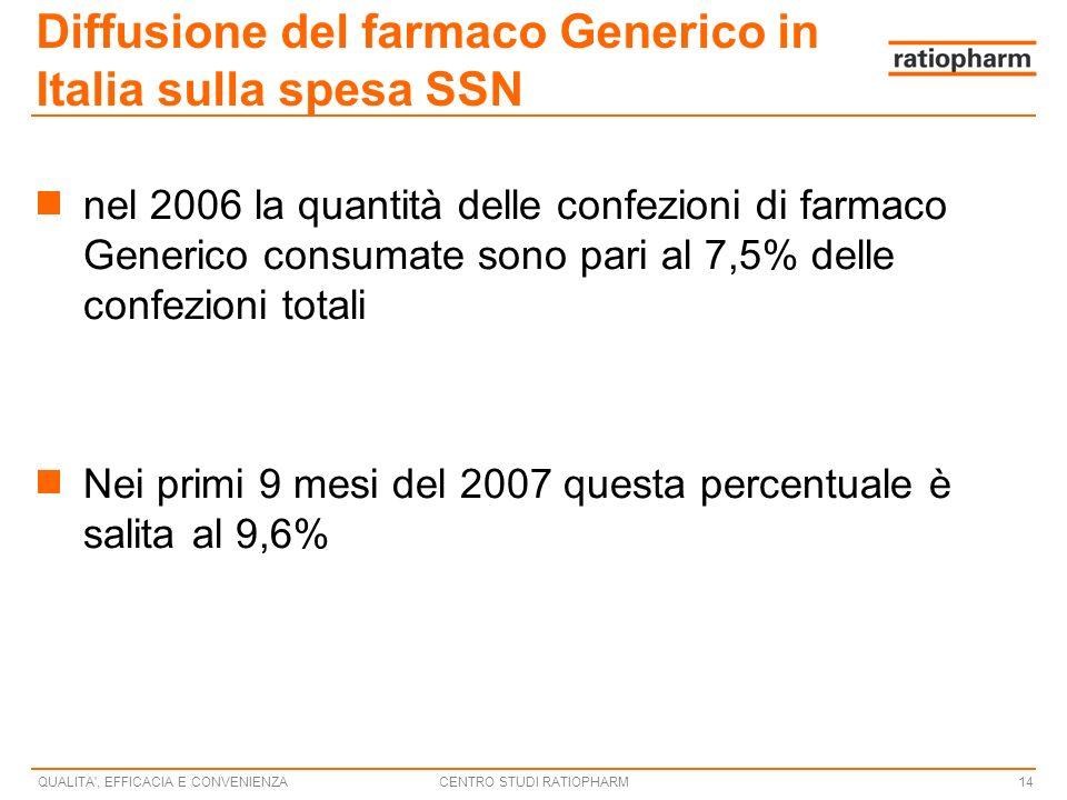 CENTRO STUDI RATIOPHARMQUALITA , EFFICACIA E CONVENIENZA14 Diffusione del farmaco Generico in Italia sulla spesa SSN nel 2006 la quantità delle confezioni di farmaco Generico consumate sono pari al 7,5% delle confezioni totali Nei primi 9 mesi del 2007 questa percentuale è salita al 9,6%