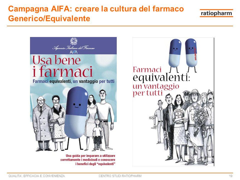 CENTRO STUDI RATIOPHARMQUALITA , EFFICACIA E CONVENIENZA19 Campagna AIFA: creare la cultura del farmaco Generico/Equivalente