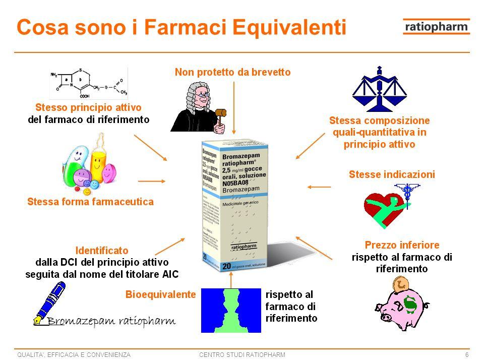 CENTRO STUDI RATIOPHARMQUALITA , EFFICACIA E CONVENIENZA6 Cosa sono i Farmaci Equivalenti