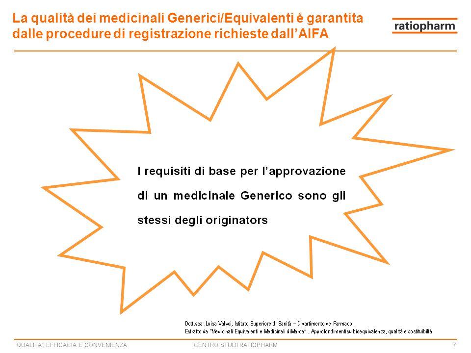 CENTRO STUDI RATIOPHARMQUALITA , EFFICACIA E CONVENIENZA7 La qualità dei medicinali Generici/Equivalenti è garantita dalle procedure di registrazione richieste dallAIFA