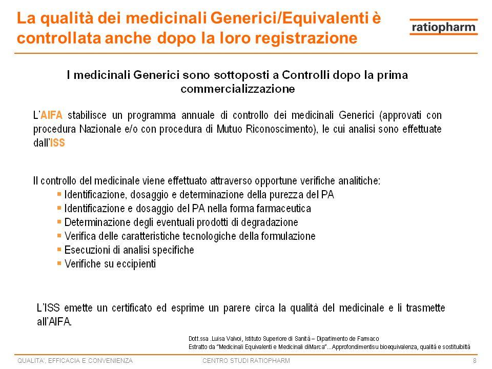 CENTRO STUDI RATIOPHARMQUALITA , EFFICACIA E CONVENIENZA8 La qualità dei medicinali Generici/Equivalenti è controllata anche dopo la loro registrazione