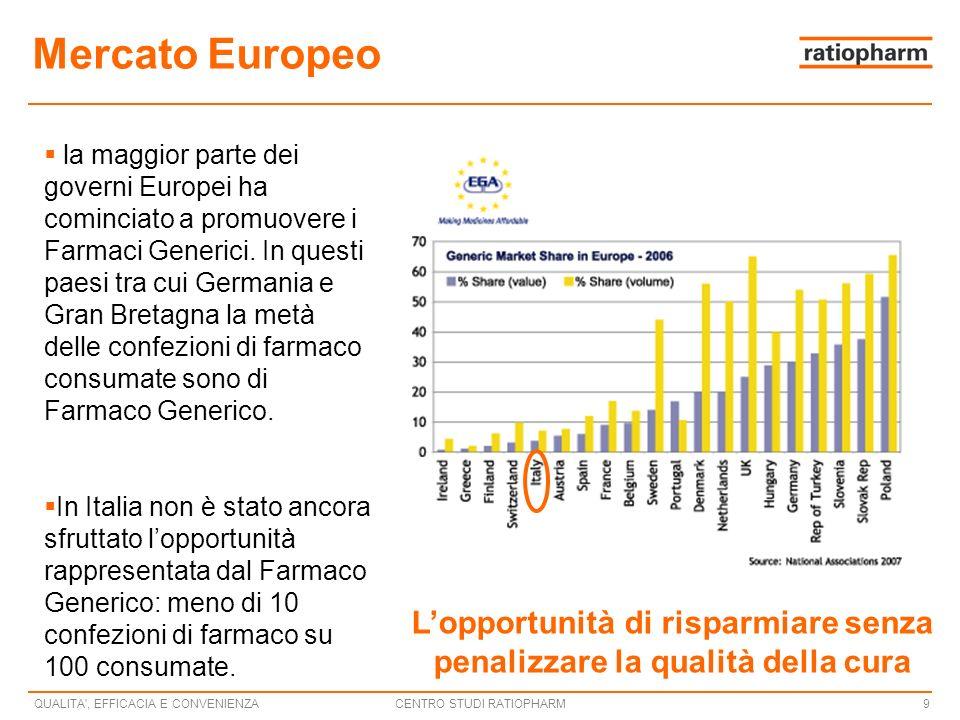 CENTRO STUDI RATIOPHARMQUALITA , EFFICACIA E CONVENIENZA9 Mercato Europeo la maggior parte dei governi Europei ha cominciato a promuovere i Farmaci Generici.