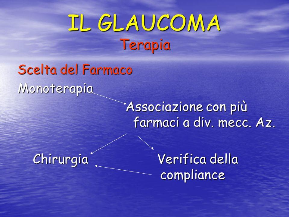 IL GLAUCOMA Terapia Scelta del Farmaco Monoterapia Associazione con più farmaci a div. mecc. Az. Associazione con più farmaci a div. mecc. Az. Chirurg