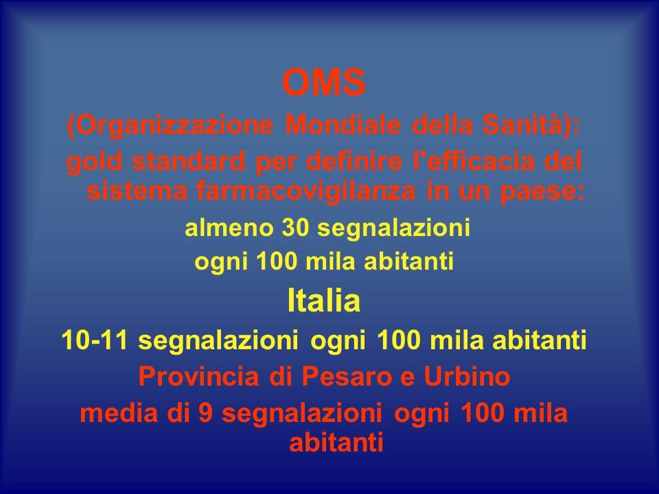 OMS (Organizzazione Mondiale della Sanità): gold standard per definire l efficacia del sistema farmacovigilanza in un paese: almeno 30 segnalazioni ogni 100 mila abitanti Italia 10-11 segnalazioni ogni 100 mila abitanti Provincia di Pesaro e Urbino media di 9 segnalazioni ogni 100 mila abitanti