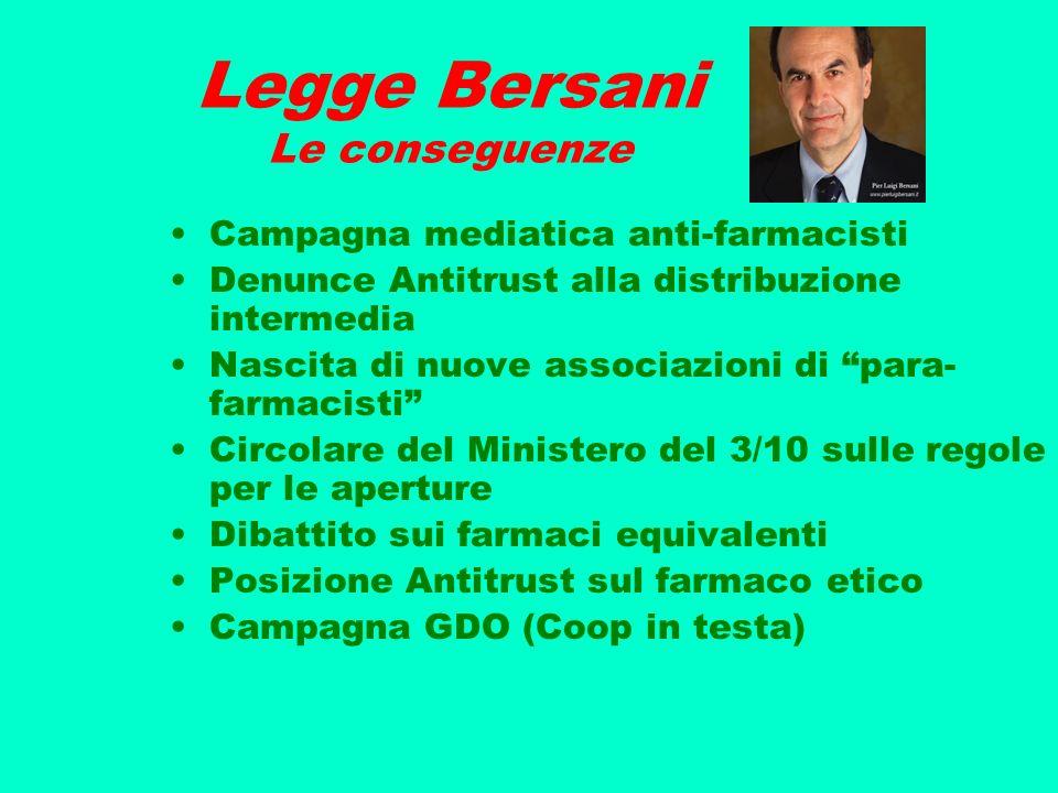 Legge Bersani Le conseguenze Campagna mediatica anti-farmacisti Denunce Antitrust alla distribuzione intermedia Nascita di nuove associazioni di para-