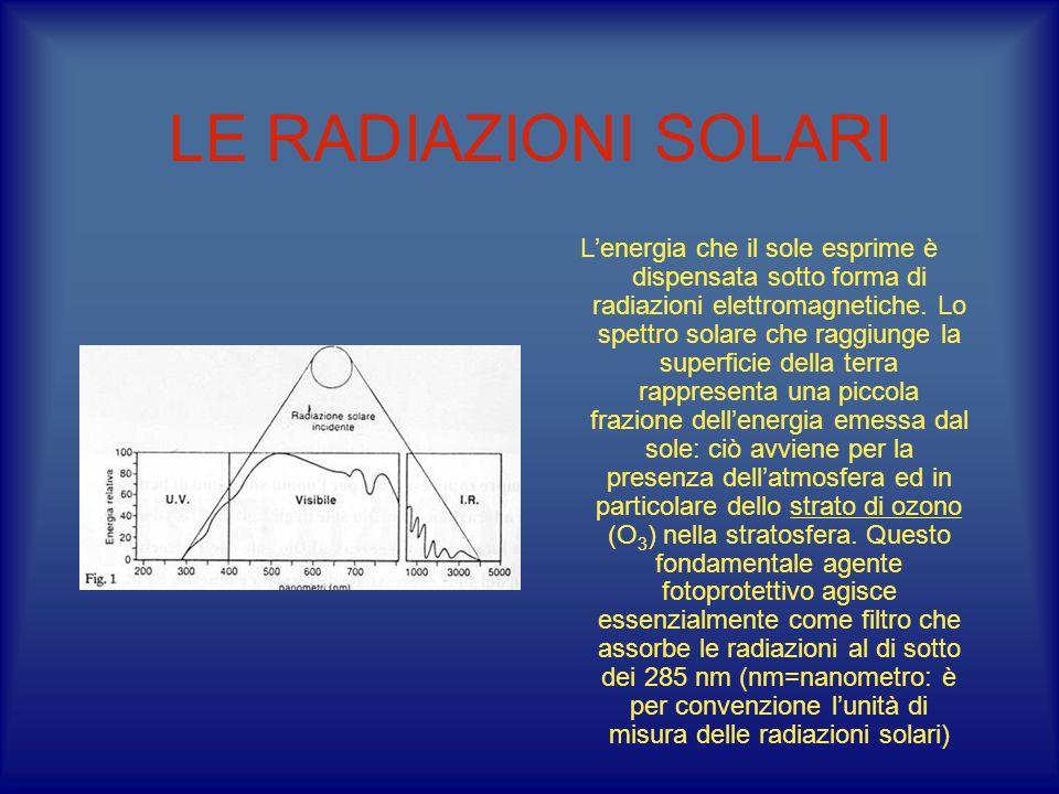 LE RADIAZIONI SOLARI Lenergia che il sole esprime è dispensata sotto forma di radiazioni elettromagnetiche. Lo spettro solare che raggiunge la superfi