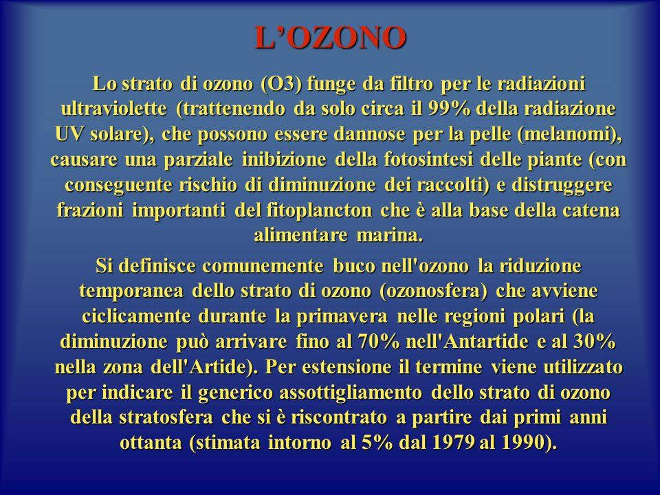LOZONO Lo strato di ozono (O3) funge da filtro per le radiazioni ultraviolette (trattenendo da solo circa il 99% della radiazione UV solare), che poss