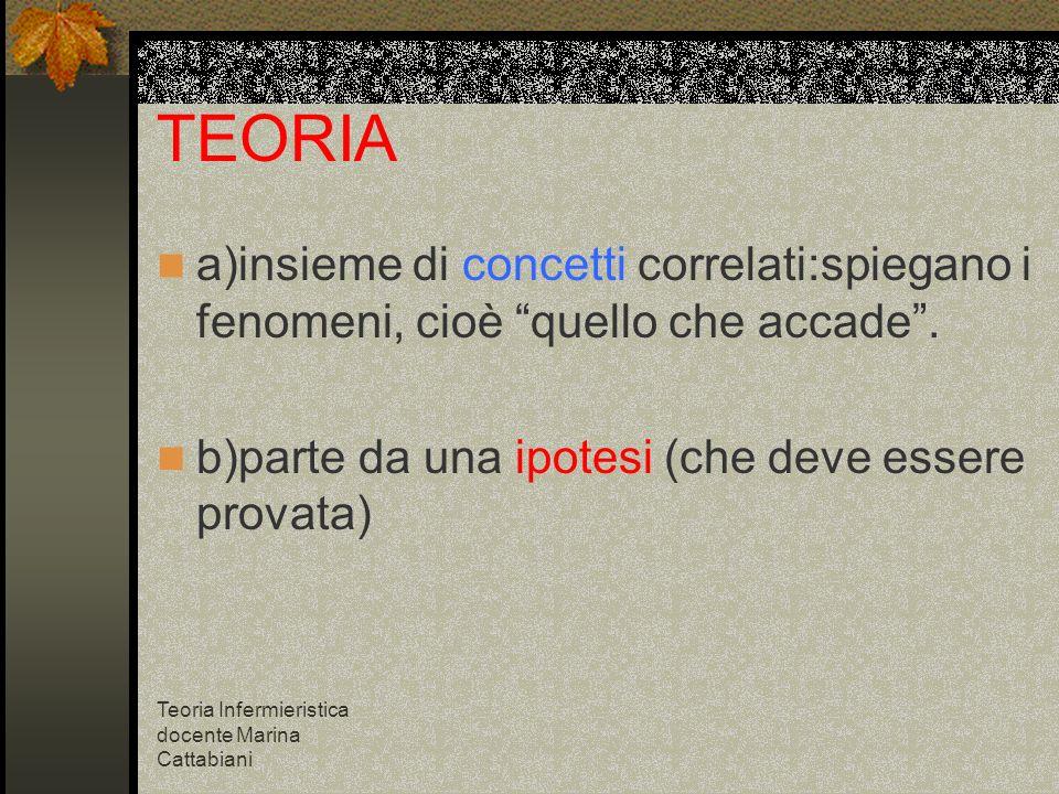Teoria Infermieristica docente Marina Cattabiani TEORIA a)insieme di concetti correlati:spiegano i fenomeni, cioè quello che accade. b)parte da una ip