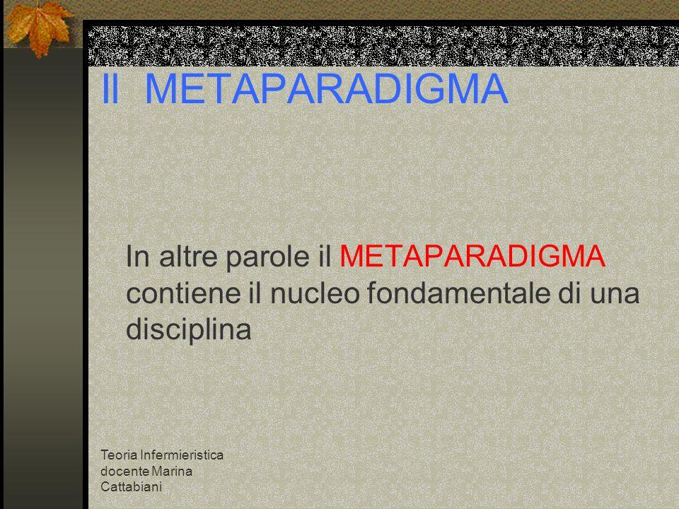 Teoria Infermieristica docente Marina Cattabiani Il METAPARADIGMA In altre parole il METAPARADIGMA contiene il nucleo fondamentale di una disciplina