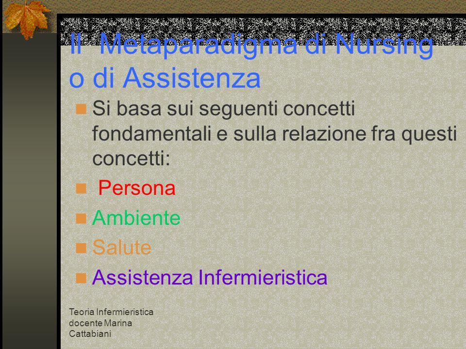 Teoria Infermieristica docente Marina Cattabiani Il Metaparadigma di Nursing o di Assistenza Si basa sui seguenti concetti fondamentali e sulla relazi