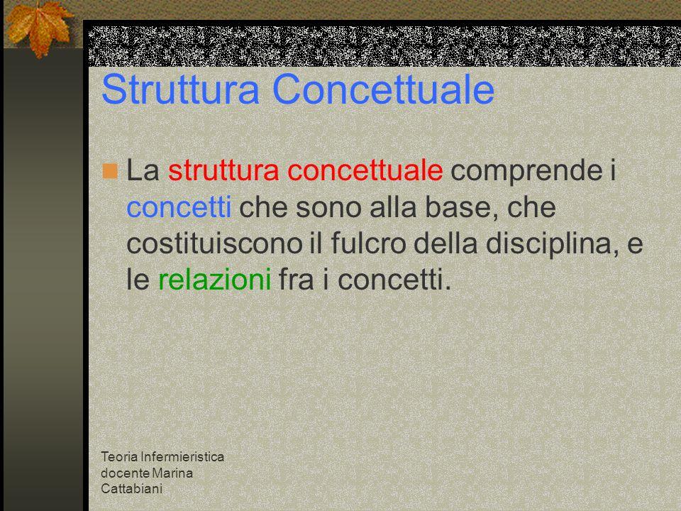 Teoria Infermieristica docente Marina Cattabiani Struttura Concettuale La struttura concettuale comprende i concetti che sono alla base, che costituis
