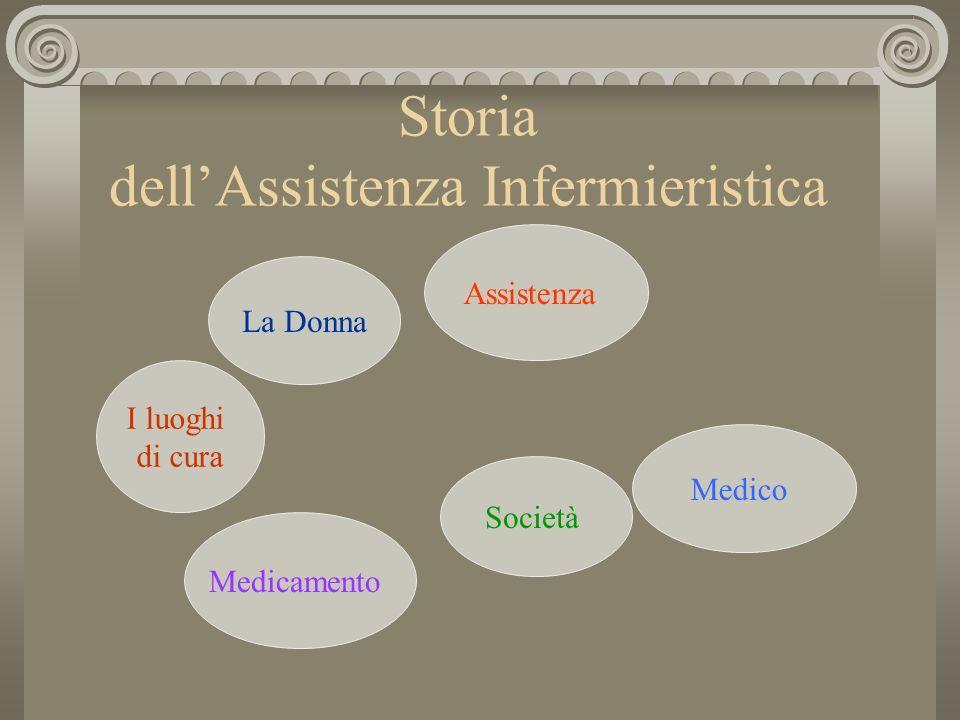 Assistenza Medico Medicamento Società La Donna I luoghi di cura