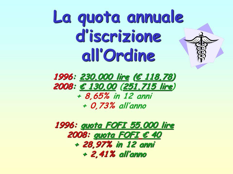 Il costo della vita fonte 22febbraio 2008 Base annua Inflazione percepita 4,9%Base annua Inflazione percepita 4,9% (il più alto degli 11 anni); Traspo