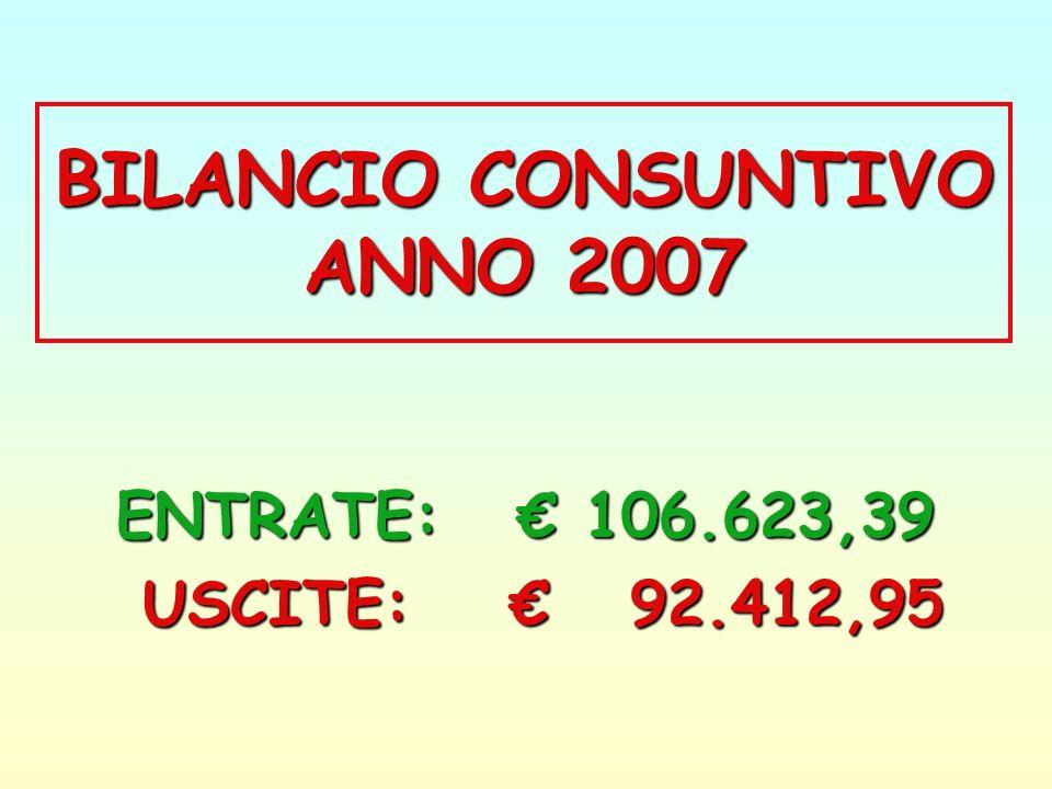 BILANCIO CONSUNTIVO ANNO 2007 ENTRATE: 106.623,39 USCITE: 92.412,95 USCITE: 92.412,95