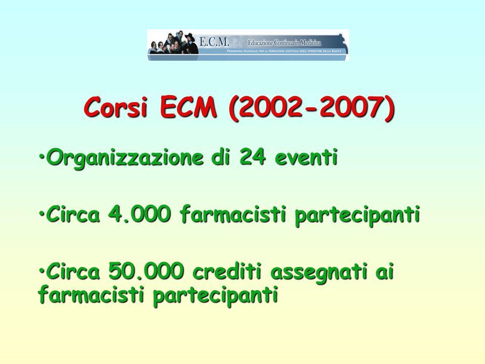 Corsi ECM (2002-2007) Organizzazione di 24 eventiOrganizzazione di 24 eventi Circa 4.000 farmacisti partecipantiCirca 4.000 farmacisti partecipanti Circa 50.000 crediti assegnati ai farmacisti partecipantiCirca 50.000 crediti assegnati ai farmacisti partecipanti