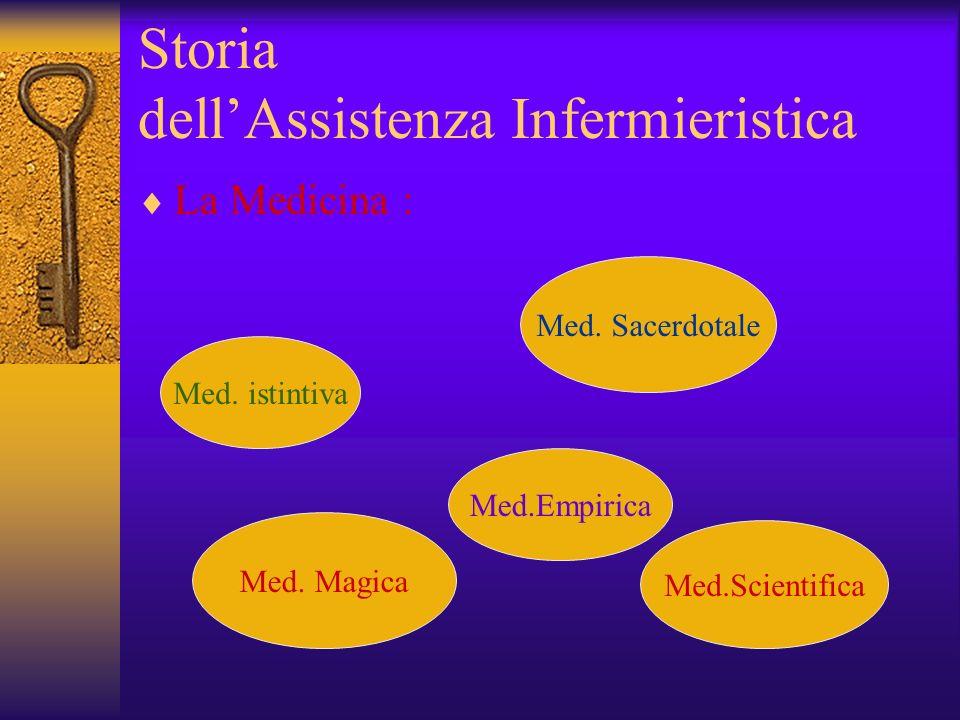 Storia dellAssistenza Infermieristica La Medicina : Med. istintiva Med.Empirica Med. Magica Med. Sacerdotale Med.Scientifica