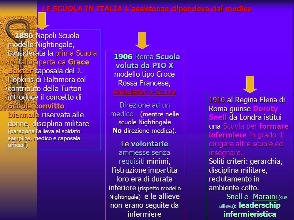 LE SCUOLA IN ITALIA Lassistenza dipendeva dal medico 1886 Napoli Scuola modello Nightingale, considerata la prima Scuola in Italia aperta da Grace Bax