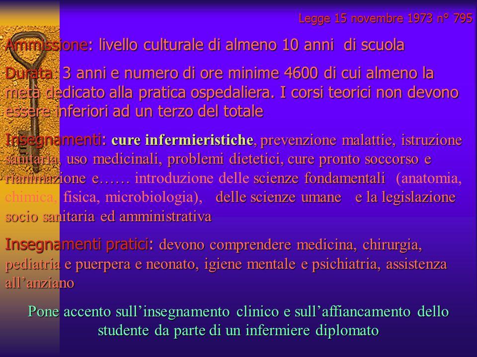 Legge 15 novembre 1973 n° 795 Ammissione: livello culturale di almeno 10 anni di scuola Durata: 3 anni e numero di ore minime 4600 di cui almeno la me