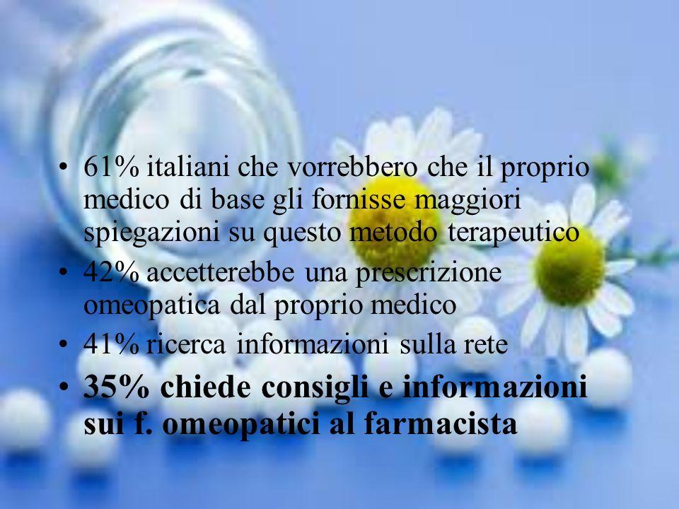61% italiani che vorrebbero che il proprio medico di base gli fornisse maggiori spiegazioni su questo metodo terapeutico 42% accetterebbe una prescriz