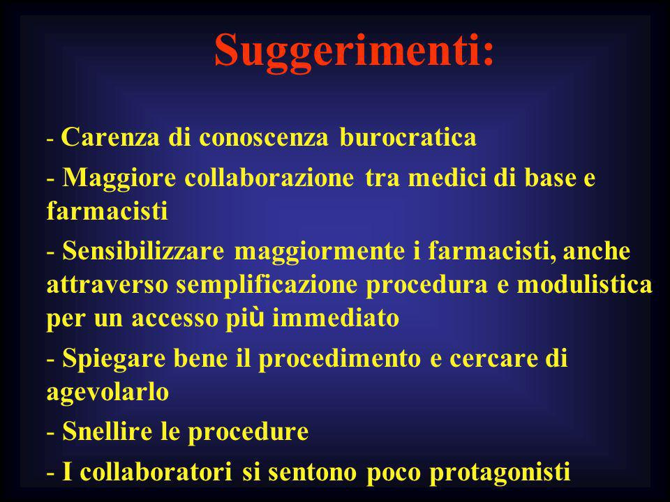 Suggerimenti: - Carenza di conoscenza burocratica - Maggiore collaborazione tra medici di base e farmacisti - Sensibilizzare maggiormente i farmacisti