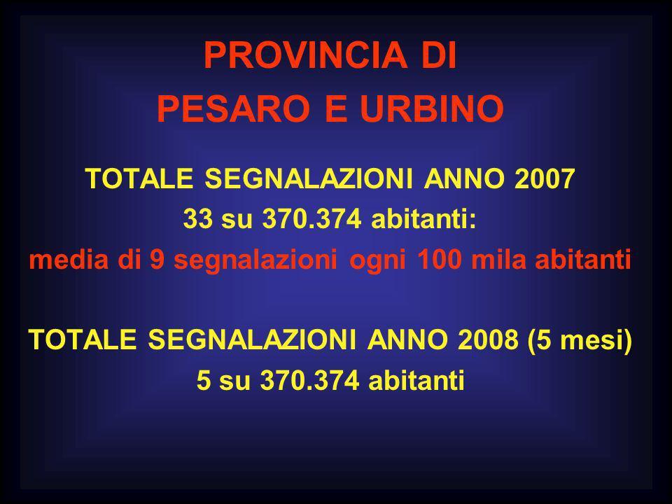 PROVINCIA DI PESARO E URBINO TOTALE SEGNALAZIONI ANNO 2007 33 su 370.374 abitanti: media di 9 segnalazioni ogni 100 mila abitanti TOTALE SEGNALAZIONI