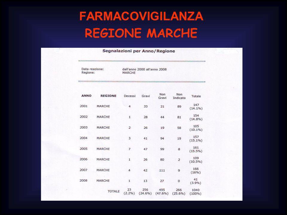 FARMACOVIGILANZA REGIONE MARCHE