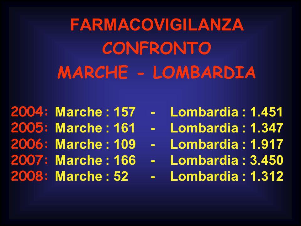 FARMACOVIGILANZA CONFRONTO MARCHE - LOMBARDIA 2004: Marche : 157 - Lombardia : 1.451 2005: Marche : 161 - Lombardia : 1.347 2006: Marche : 109 - Lomba