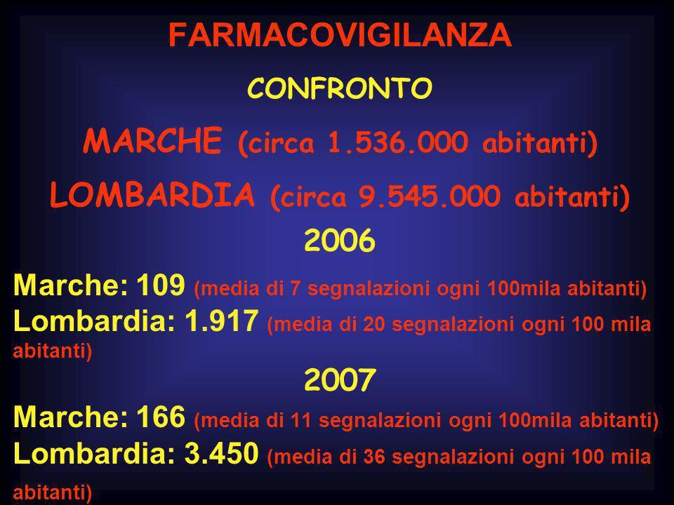 FARMACOVIGILANZA CONFRONTO MARCHE (circa 1.536.000 abitanti) LOMBARDIA (circa 9.545.000 abitanti) 2006 Marche: 109 (media di 7 segnalazioni ogni 100mi