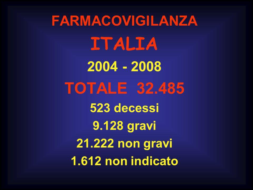 FARMACOVIGILANZA ITALIA 2004 - 2008 TOTALE 32.485 523 decessi 9.128 gravi 21.222 non gravi 1.612 non indicato