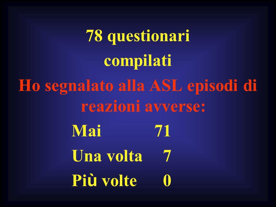 78 questionari compilati Ho segnalato alla ASL episodi di reazioni avverse: Mai 71 Una volta 7 Pi ù volte 0