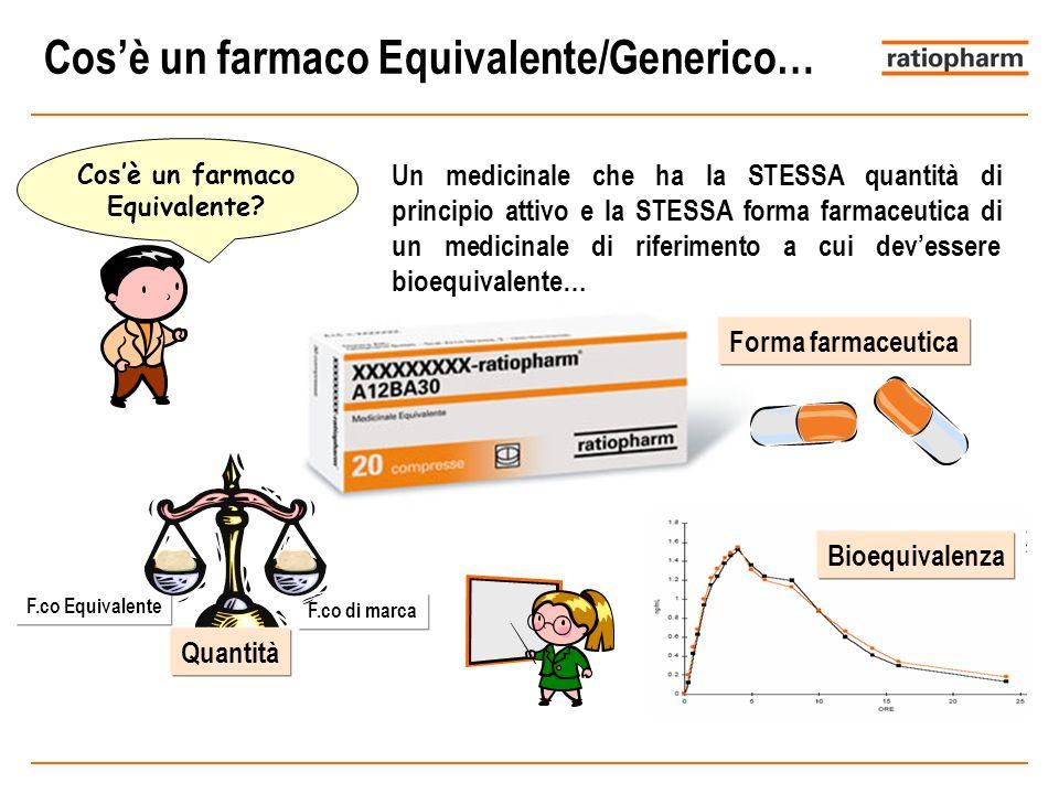 F.co Equivalente F.co di marca Cosè un farmaco Equivalente? Un medicinale che ha la STESSA quantità di principio attivo e la STESSA forma farmaceutica