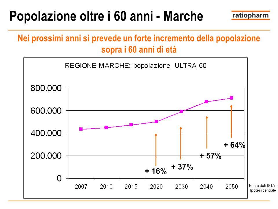Popolazione oltre i 60 anni - Marche Nei prossimi anni si prevede un forte incremento della popolazione sopra i 60 anni di età Fonte dati ISTAT Ipotesi centrale + 16% + 37% + 57% + 64%